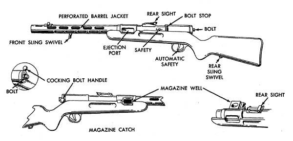 Bergman Mp34  Bmpp34  - Firearms  U0026 Ordnance