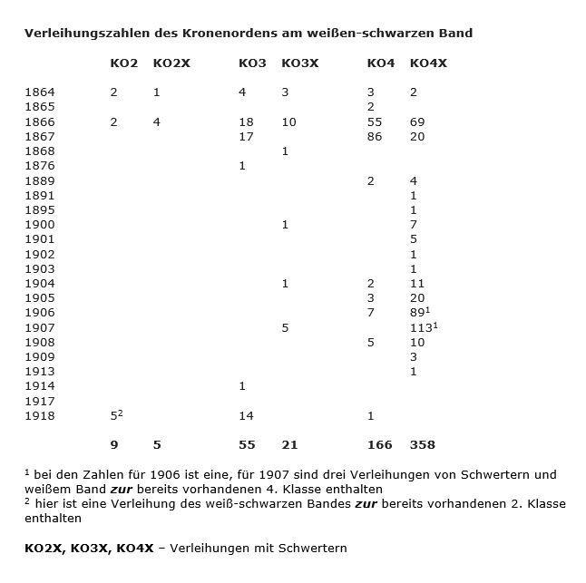 Verleihungszahlen Kronenorden am weißen Band.JPG